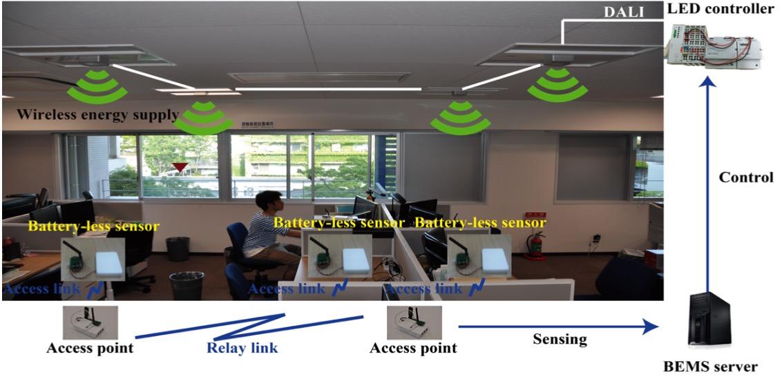 Figure. 1 Developed LED control system using battery-less sensor network. & Sakaguchi Lab u2013 LED lighting Control System using Battery-less Sensors