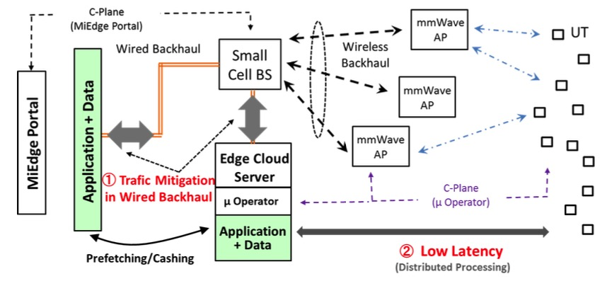 Sakaguchi lab mmwave edge cloud system for 5g 5g miedge for Architecture 5g