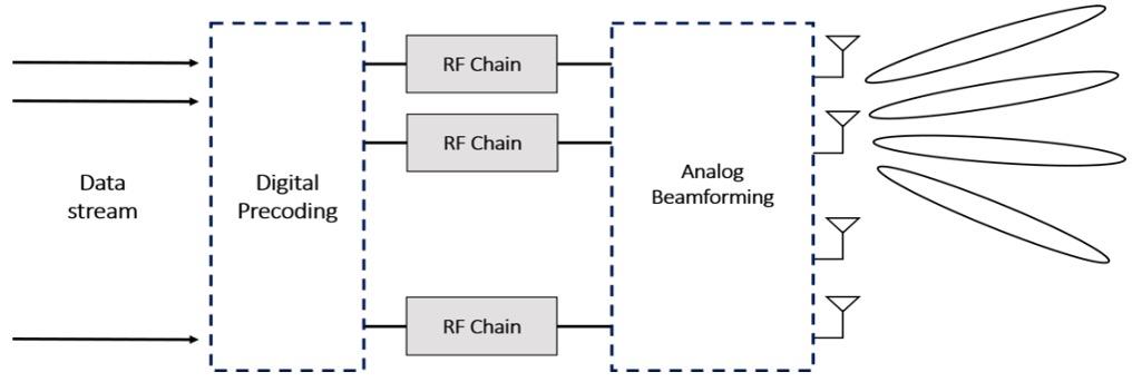 Sakaguchi Lab – Hybrid Beamforming for mmWave Massive MIMO
